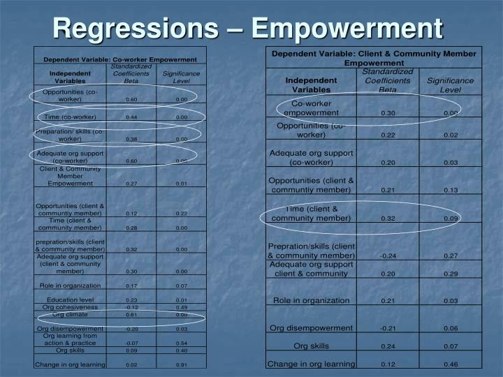 Regressions – Empowerment