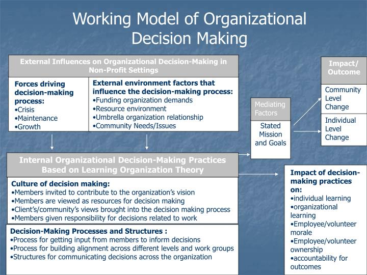 Working Model of Organizational Decision Making