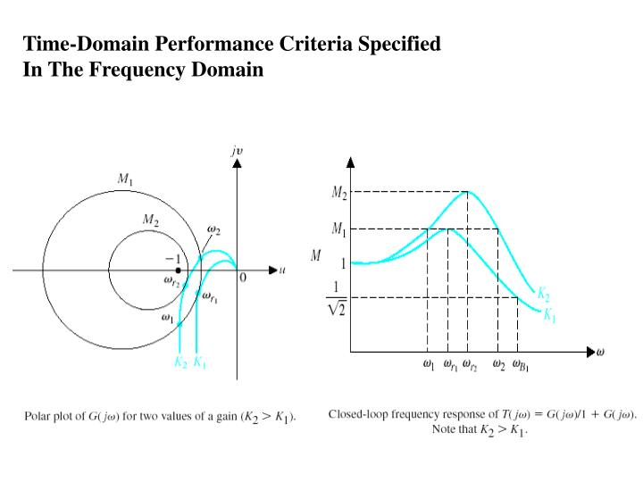 Time-Domain Performance Criteria Specified