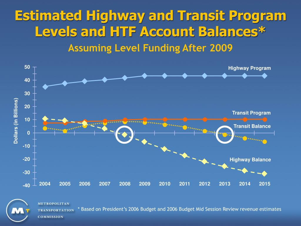 Estimated Highway and Transit Program Levels and HTF Account Balances*
