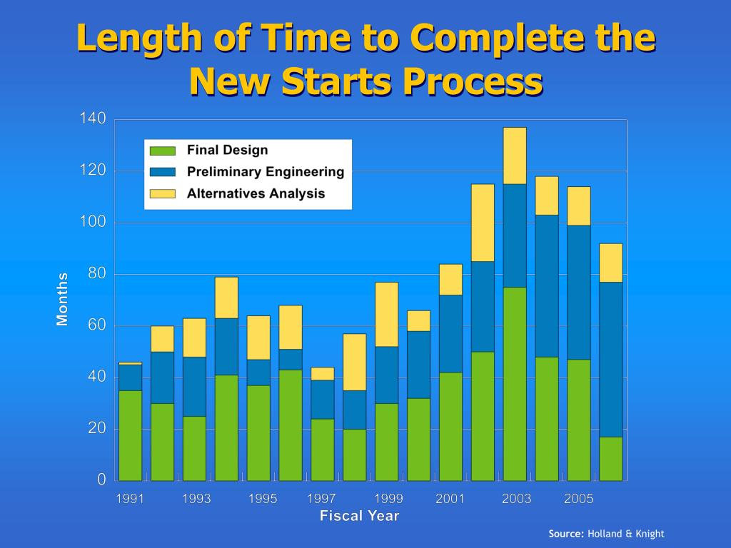 Length of Time to Complete the New Starts Process