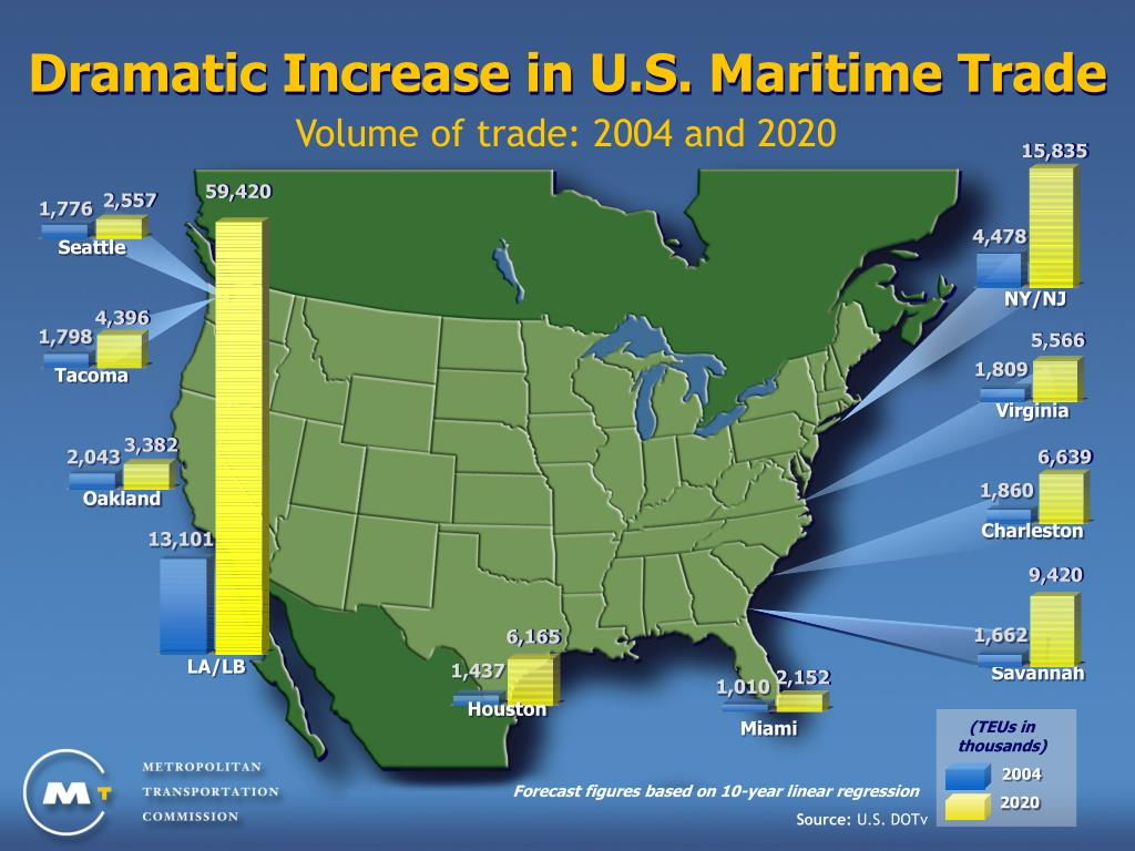 Dramatic Increase in U.S. Maritime Trade