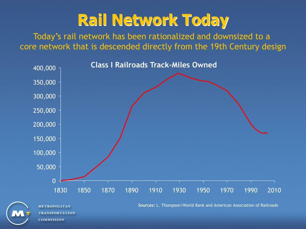 Rail Network Today