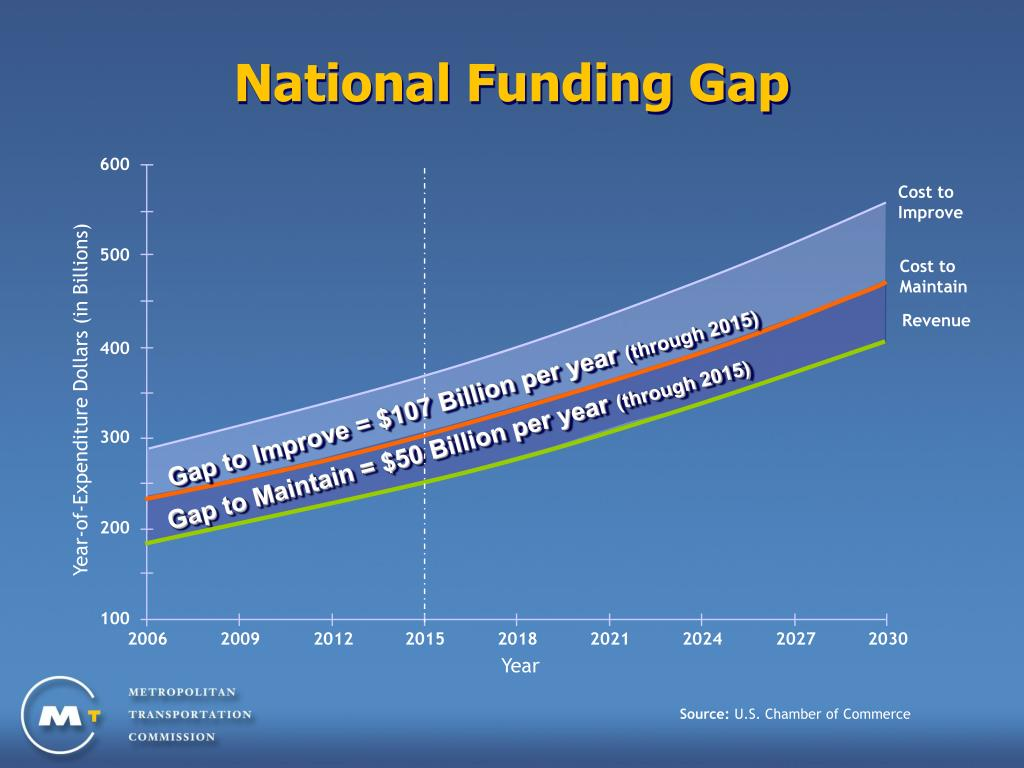 National Funding Gap