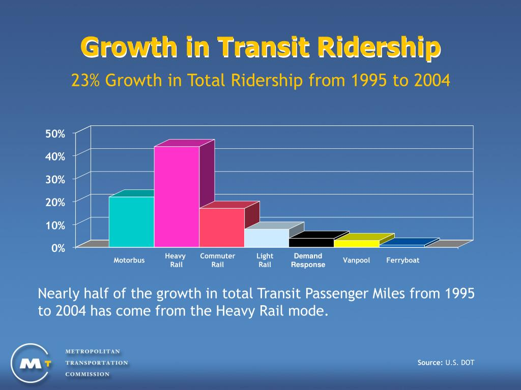 Growth in Transit Ridership