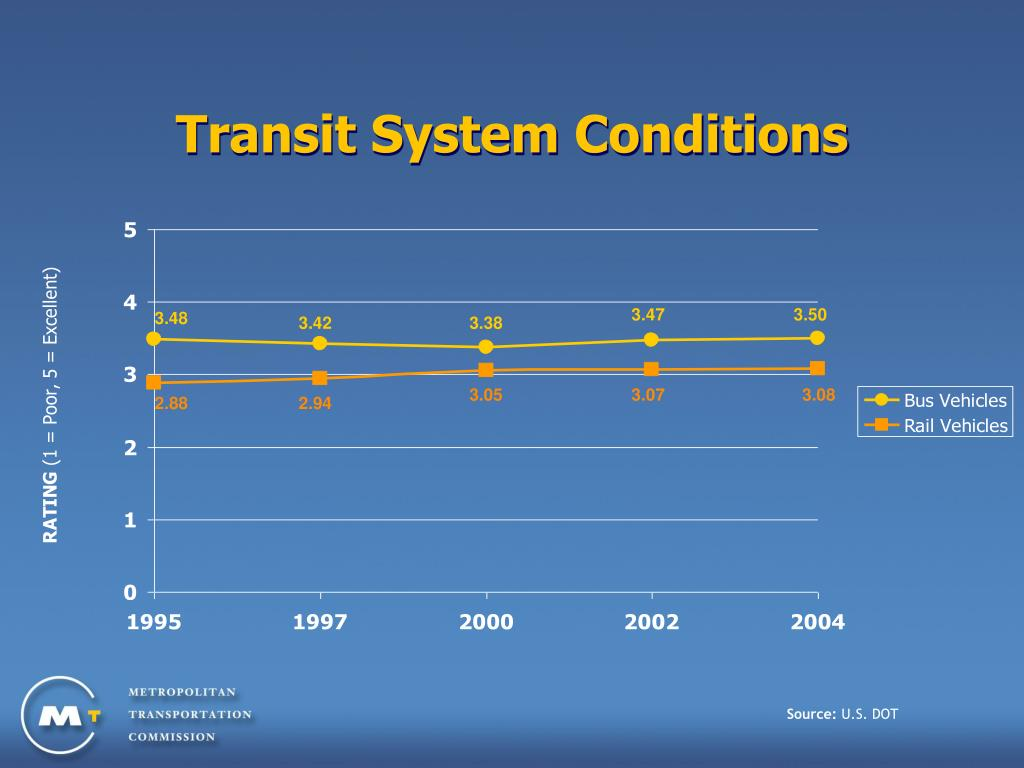 Transit System Conditions