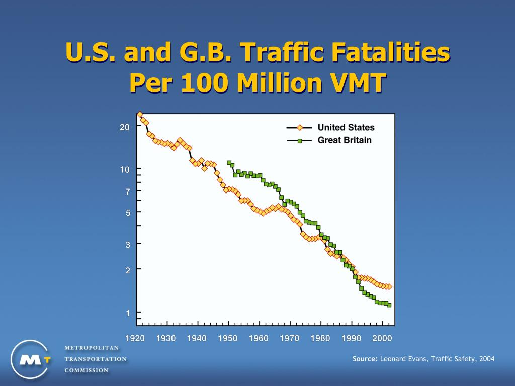 U.S. and G.B. Traffic Fatalities