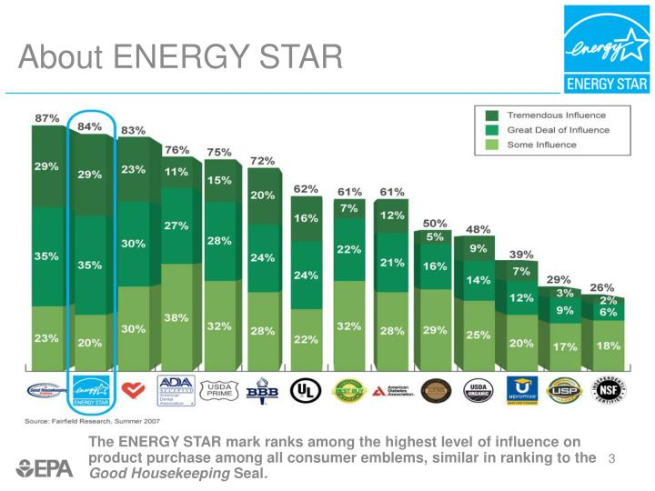 About energy star