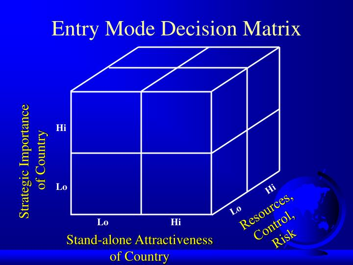 Entry mode decision matrix