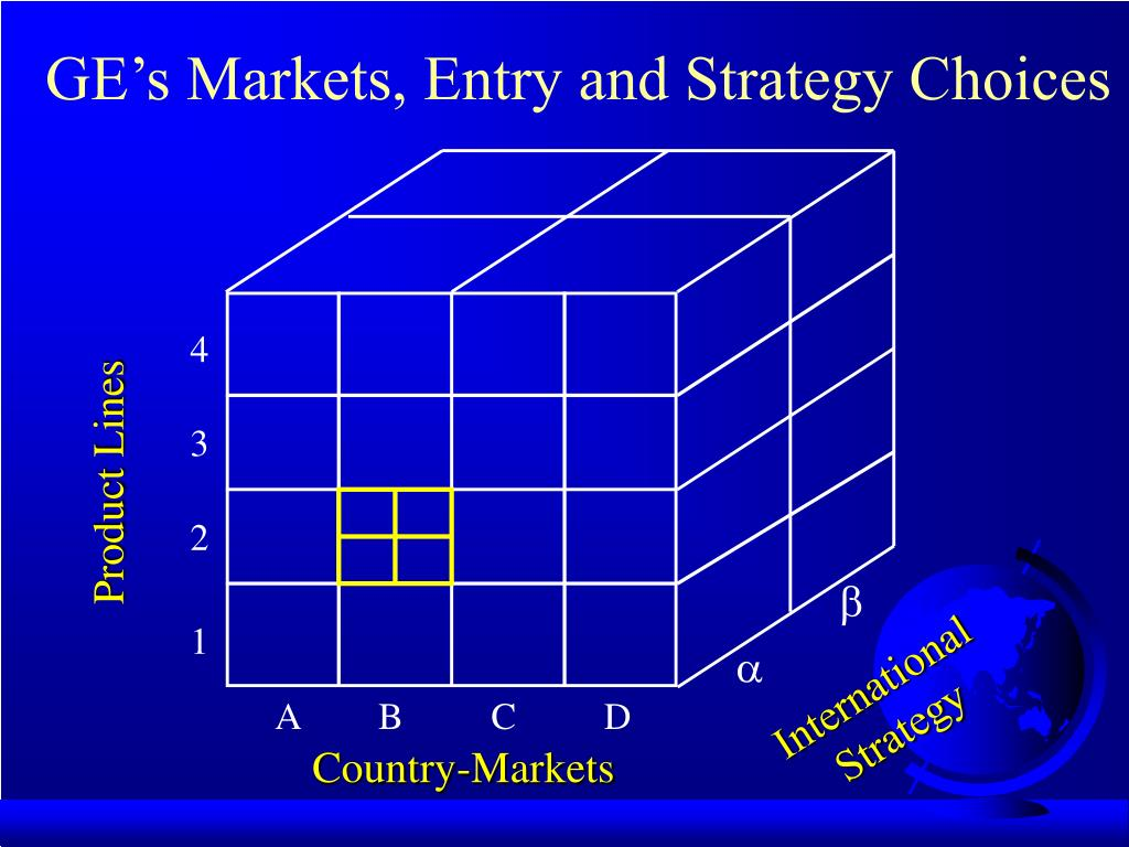 GE's Markets, Entry and Strategy Choices