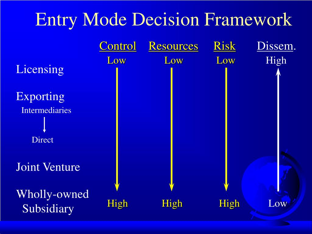 Entry Mode Decision Framework