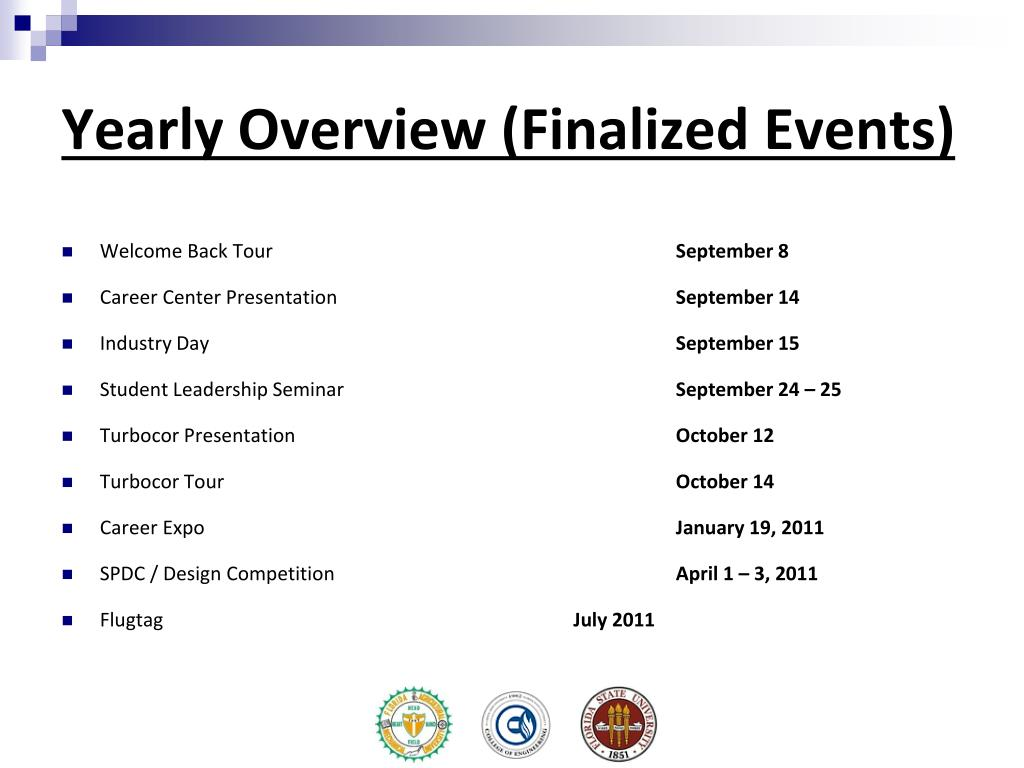 Yearly Overview (Finalized Events)