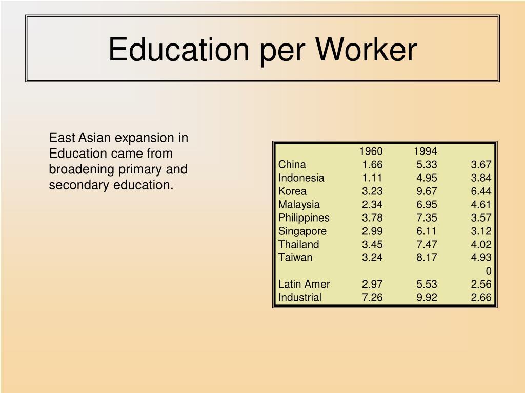 Education per Worker