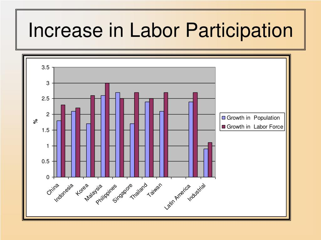 Increase in Labor Participation