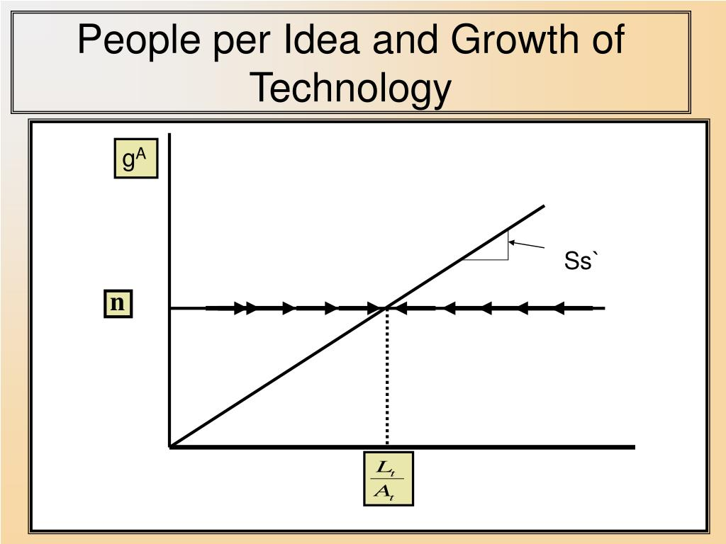 People per Idea and Growth of Technology