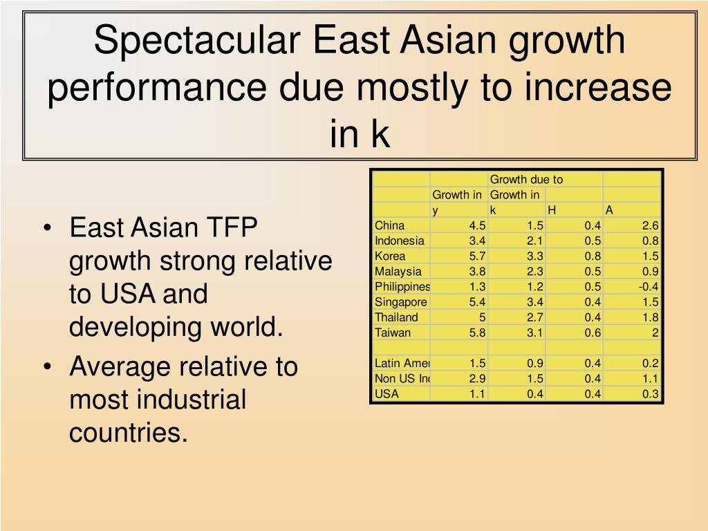Spectacular East Asian growth performance due mostly to increase in k