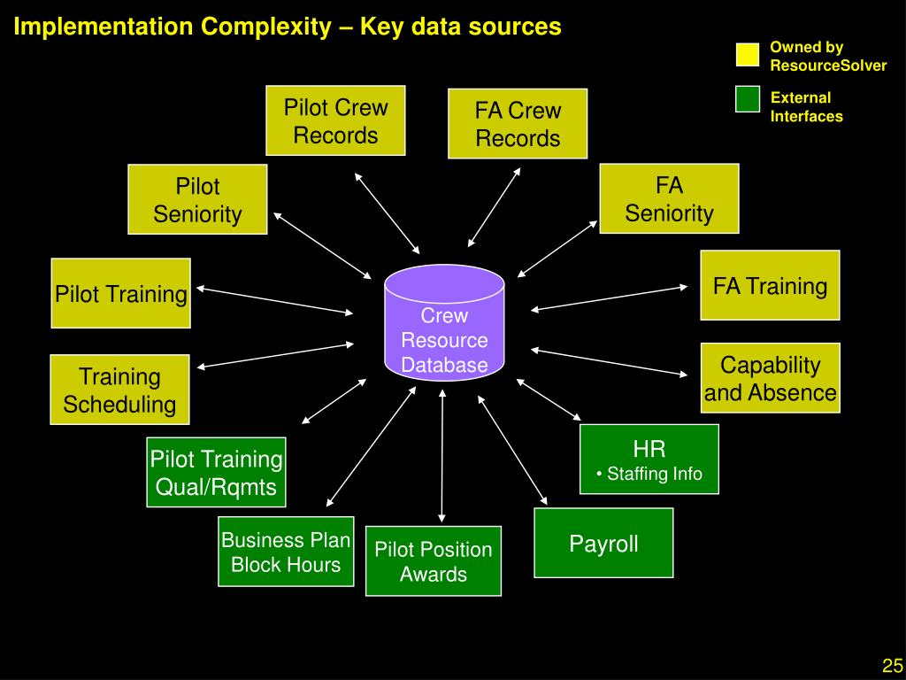 Implementation Complexity – Key data sources