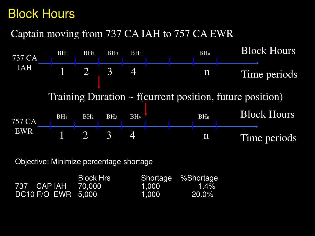 Block Hours