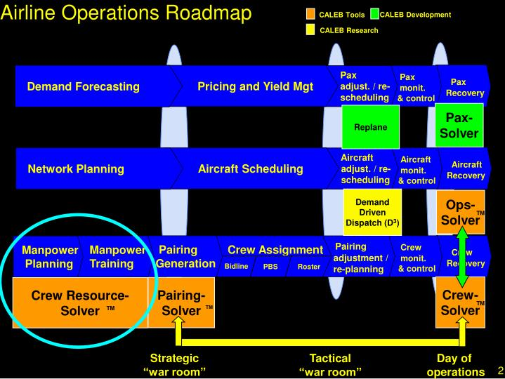 Airline Operations Roadmap