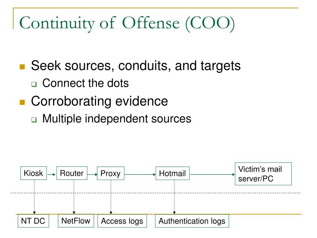 Continuity of Offense (COO)