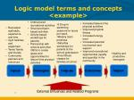 logic model terms and concepts example
