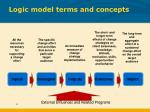 logic model terms and concepts