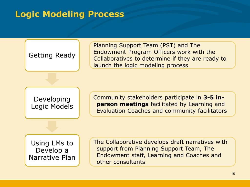 Logic Modeling Process