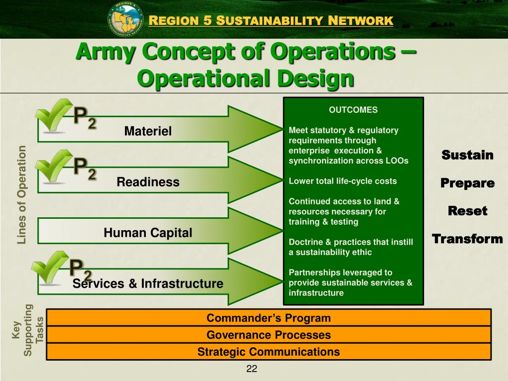 Army Concept of Operations –