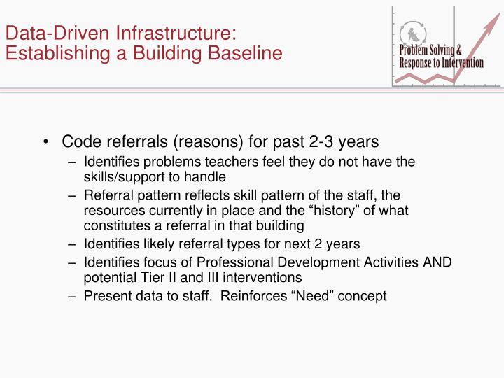 Data-Driven Infrastructure: