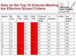 data on the top 10 schools meeting the effective school criteria