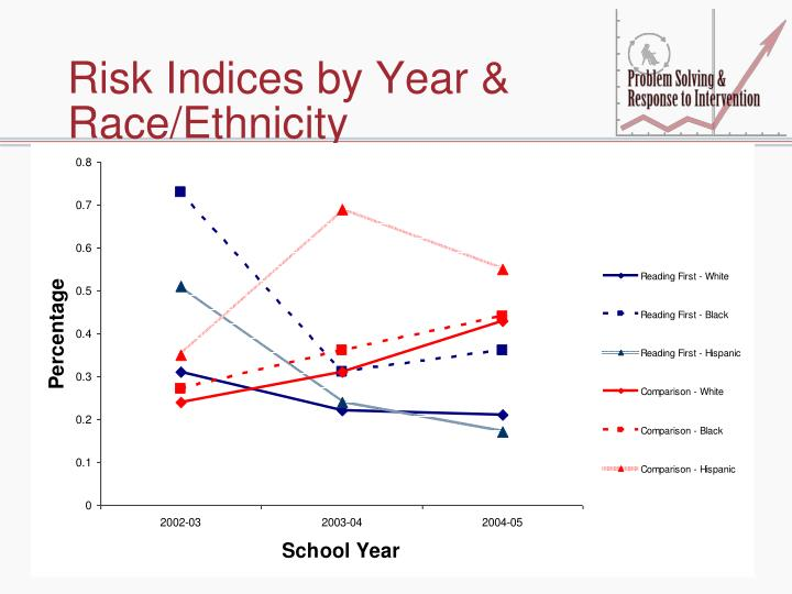 Risk Indices by Year & Race/Ethnicity
