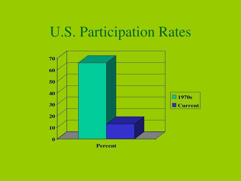 U.S. Participation Rates