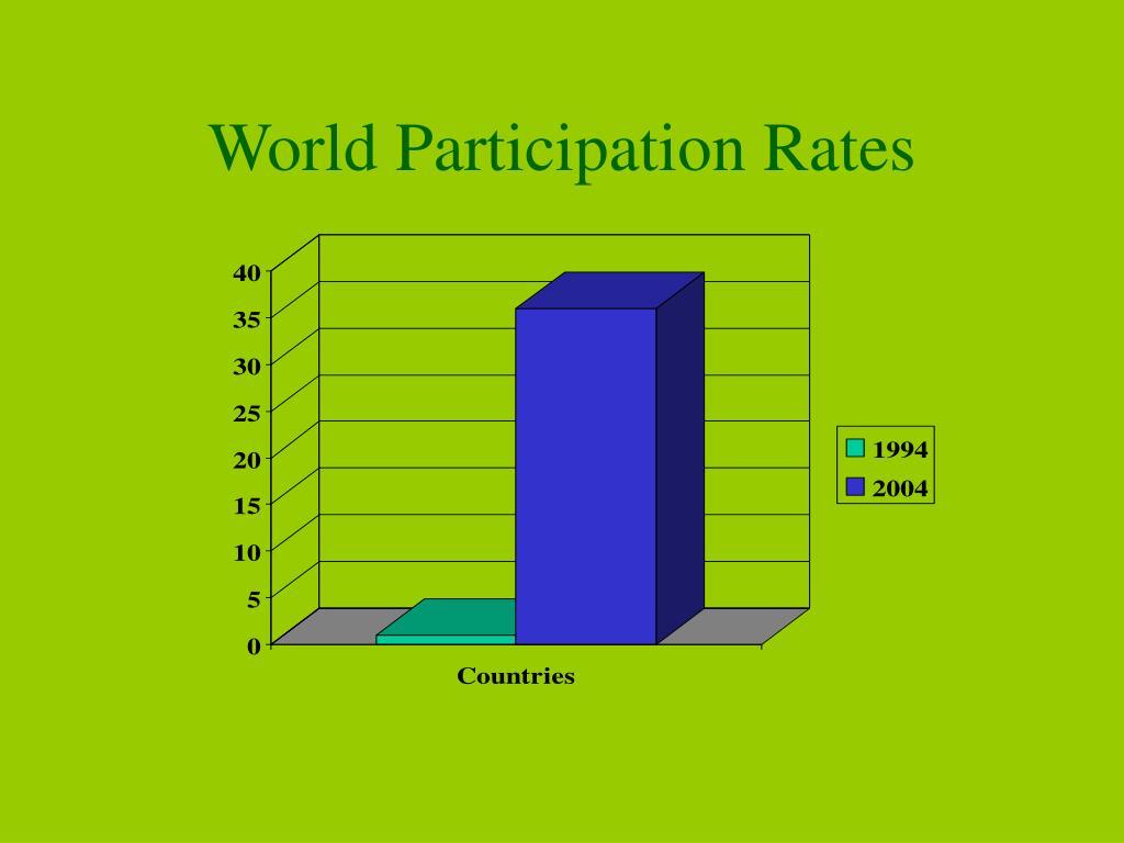 World Participation Rates