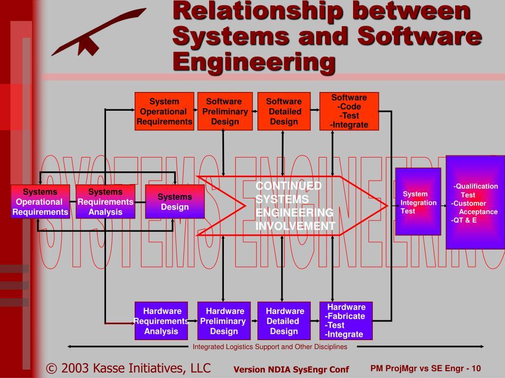 device relationship management software