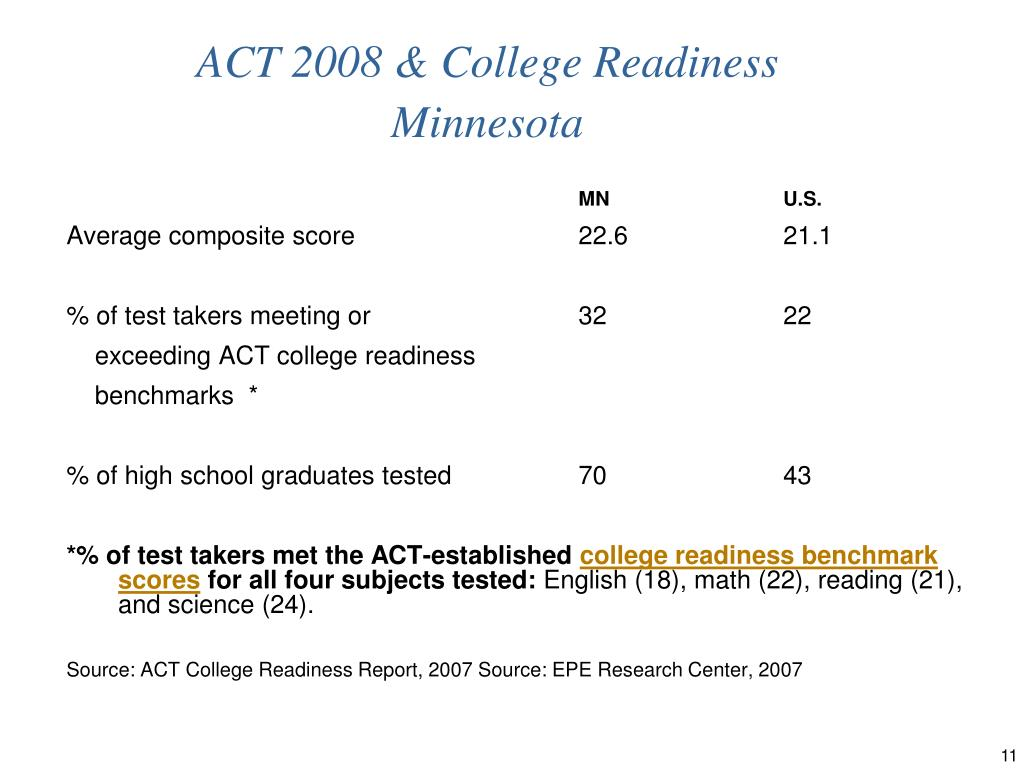 ACT 2008 & College Readiness