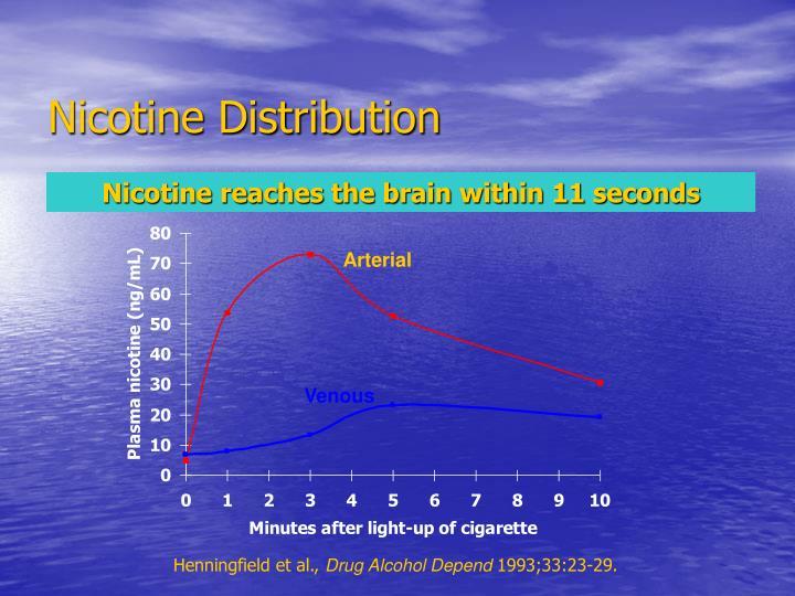 Nicotine Distribution