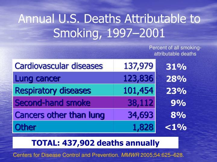 Annual U.S. Deaths Attributable to Smoking, 1997–2001