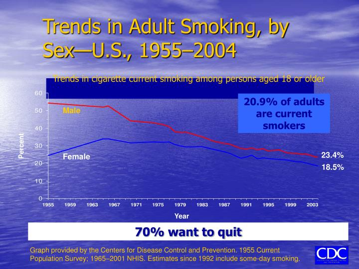 Trends in Adult Smoking, by Sex—U.S., 1955–2004