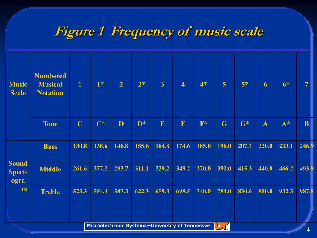 Figure 1  Frequency of music scale