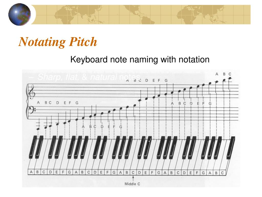 Notating Pitch