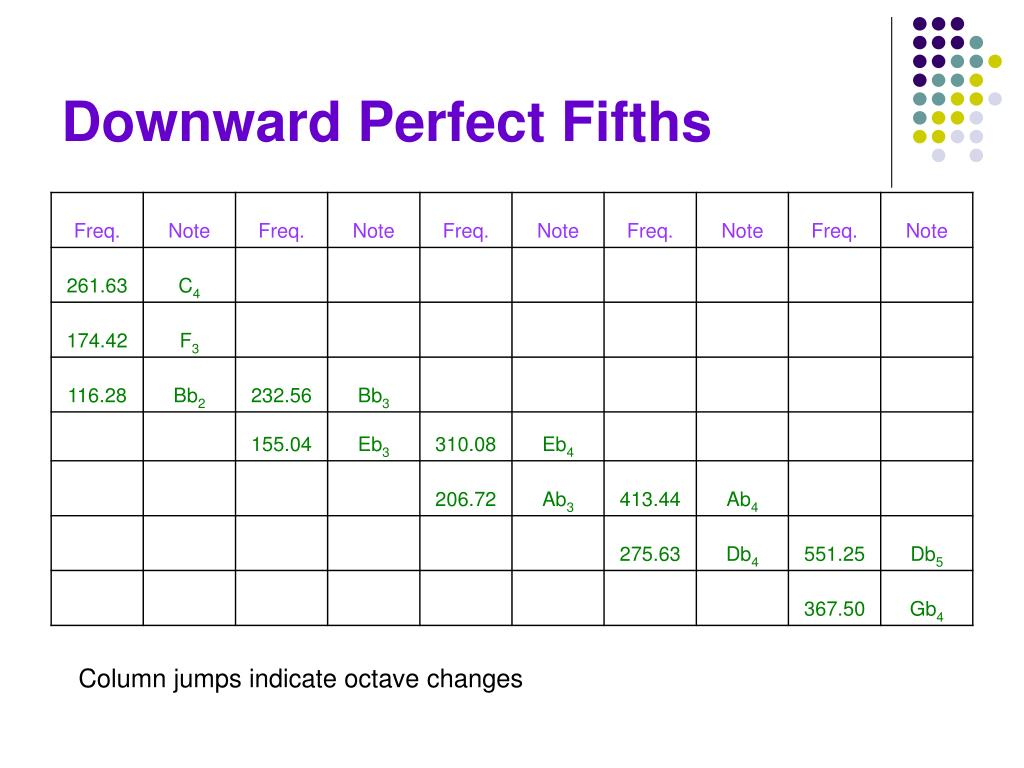 Downward Perfect Fifths