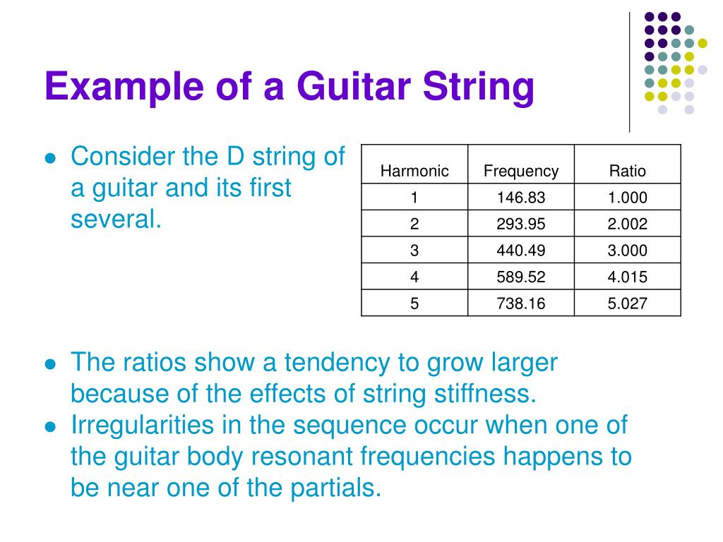 Example of a Guitar String