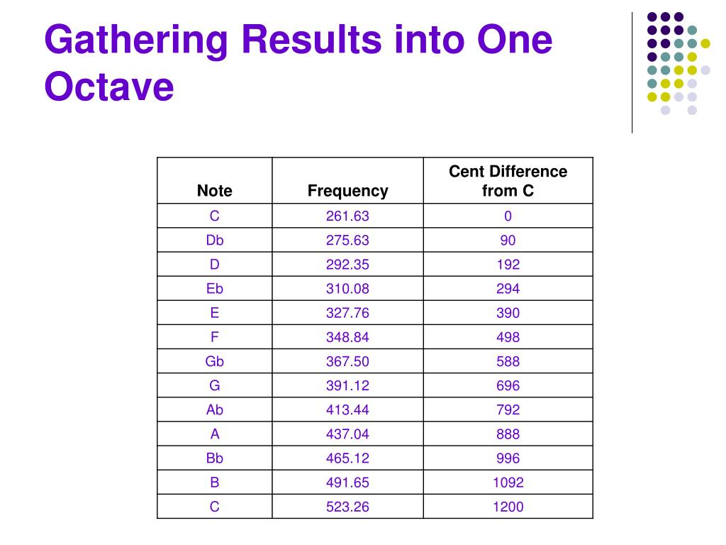 Gathering Results into One Octave
