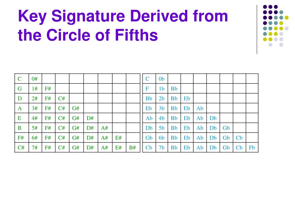 Key Signature Derived from the Circle of Fifths