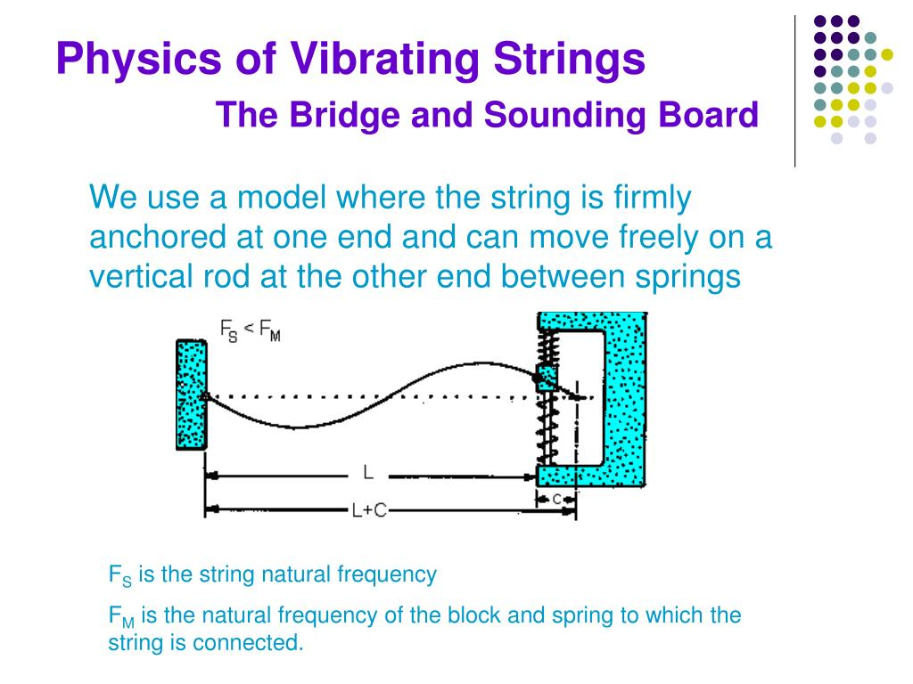 Physics of Vibrating Strings