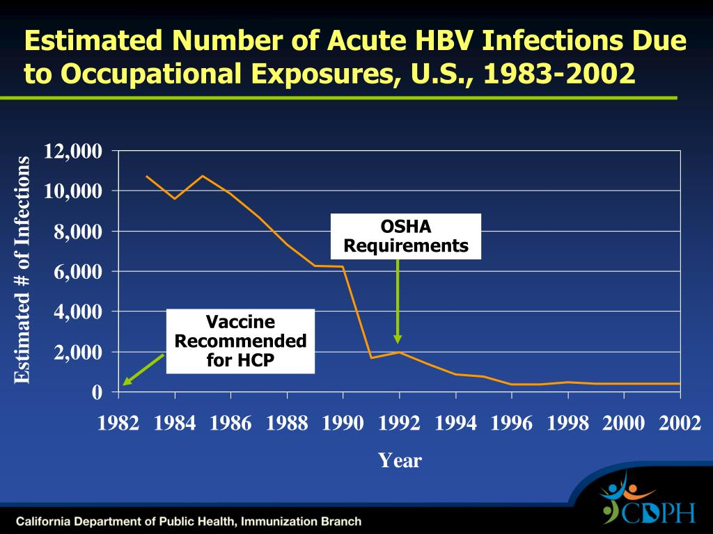 Estimated Number of Acute HBV Infections Due to Occupational Exposures, U.S., 1983-2002