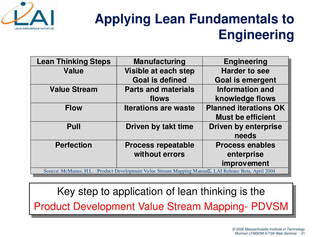 Applying Lean Fundamentals to Engineering