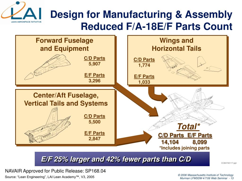 E/F 25% larger and 42% fewer parts than C/D