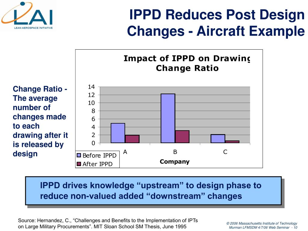IPPD Reduces Post Design Changes - Aircraft Example