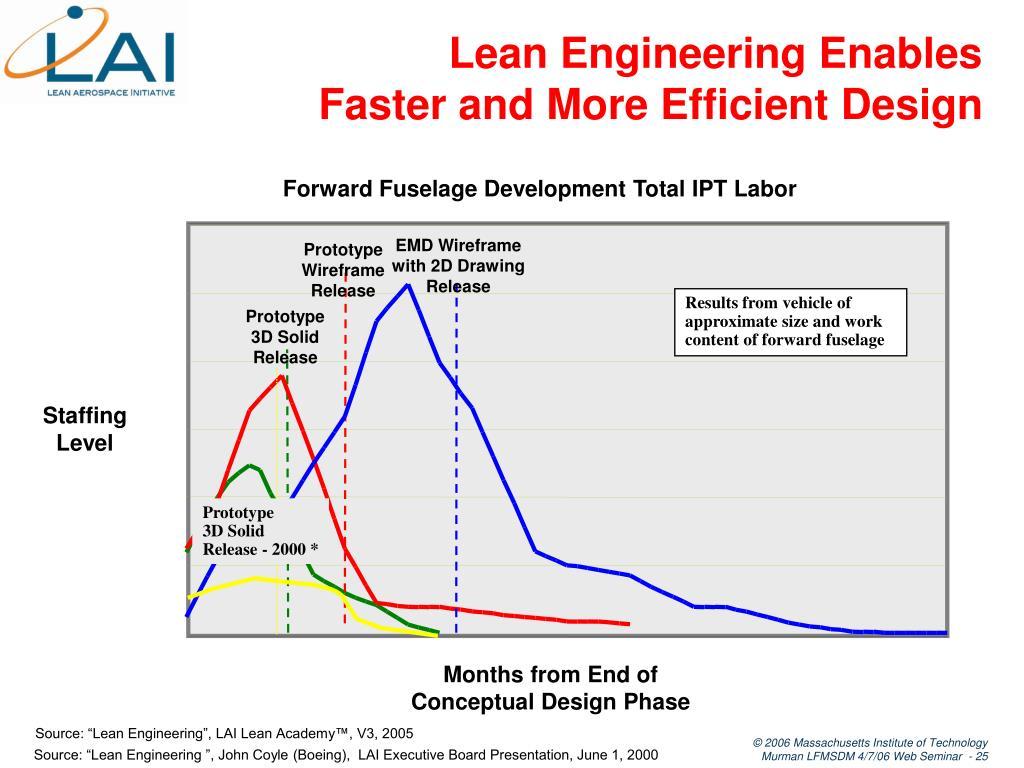 Lean Engineering Enables
